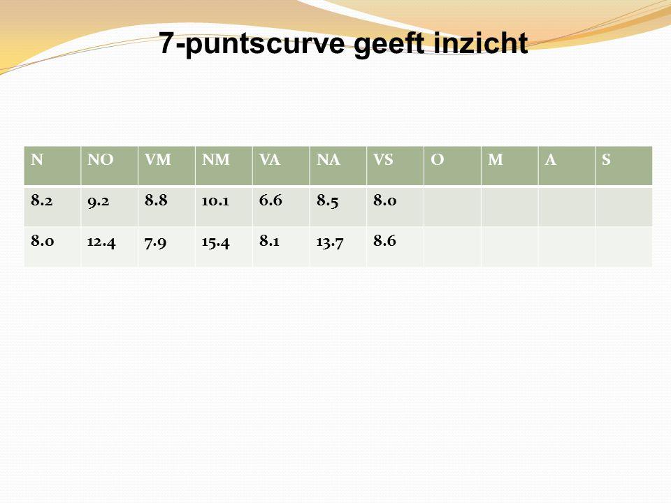 7-puntscurve geeft inzicht NNOVMNMVANAVSOMAS 8.29.28.810.16.68.58.0 12.47.915.48.113.78.6