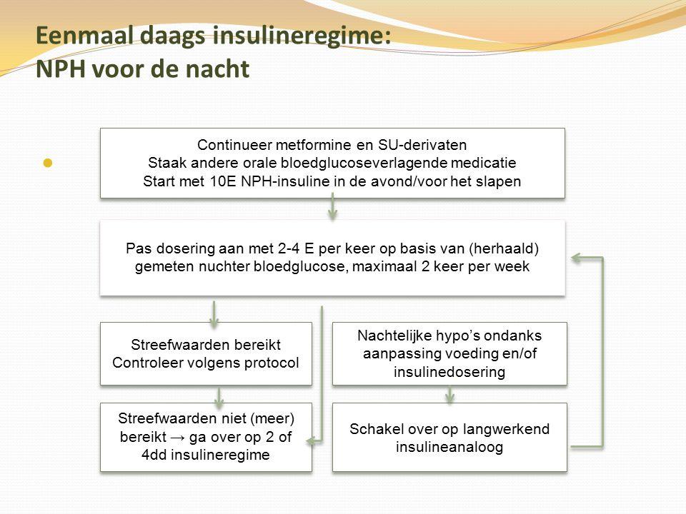 Eenmaal daags insulineregime: NPH voor de nacht Continueer metformine en SU-derivaten Staak andere orale bloedglucoseverlagende medicatie Start met 10