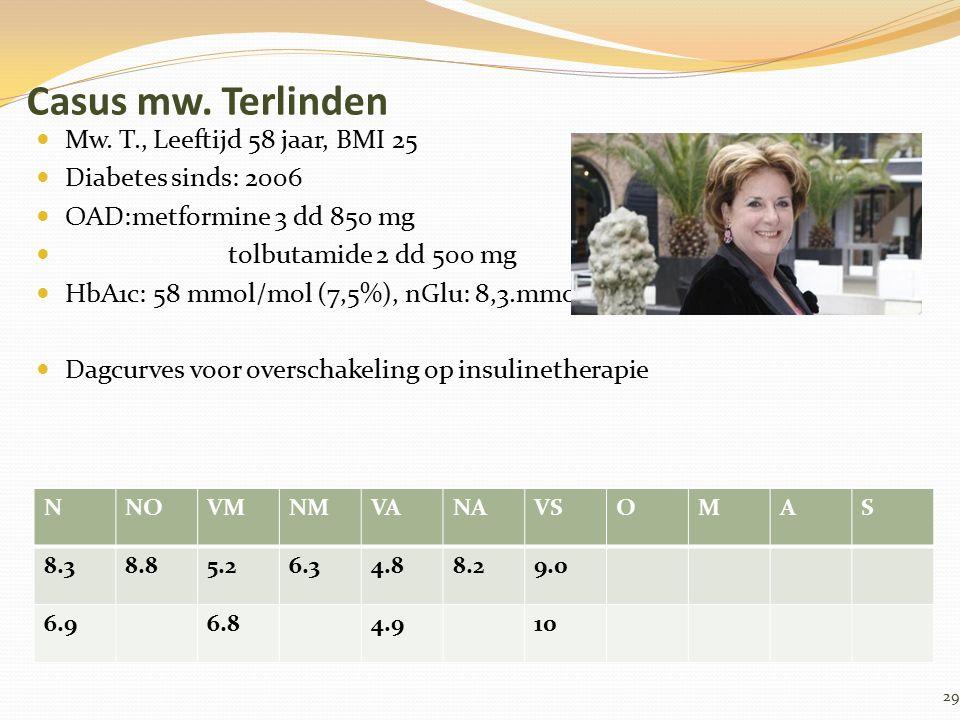 Casus mw. Terlinden Mw. T., Leeftijd 58 jaar, BMI 25 Diabetes sinds: 2006 OAD:metformine 3 dd 850 mg tolbutamide 2 dd 500 mg HbA1c: 58 mmol/mol (7,5%)