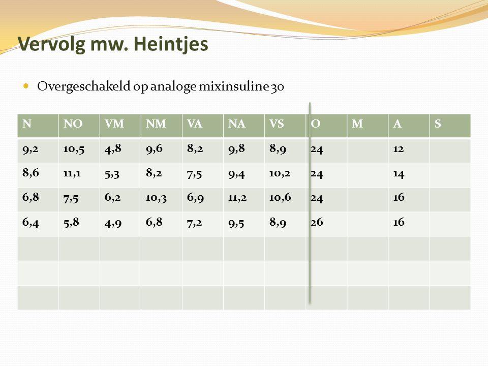 Vervolg mw. Heintjes Overgeschakeld op analoge mixinsuline 30 NNOVMNMVANAVSOMAS 9,210,54,89,68,29,88,92412 8,611,15,38,27,59,410,22414 6,87,56,210,36,