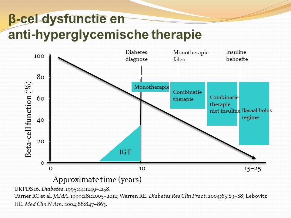 β-cel dysfunctie en anti-hyperglycemische therapie 100 0 Beta-cell function (%) 01015–25 Diabetes diagnose Basaal bolus regime Insuline behoefte Monot