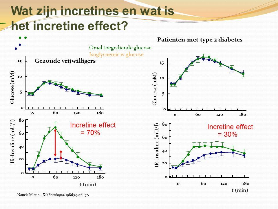 Wat zijn incretines en wat is het incretine effect? Oraal toegediende glucose Isoglycaemic iv glucose Gezonde vrijwilligers 0 60120180 0 5 10 15 Gluco
