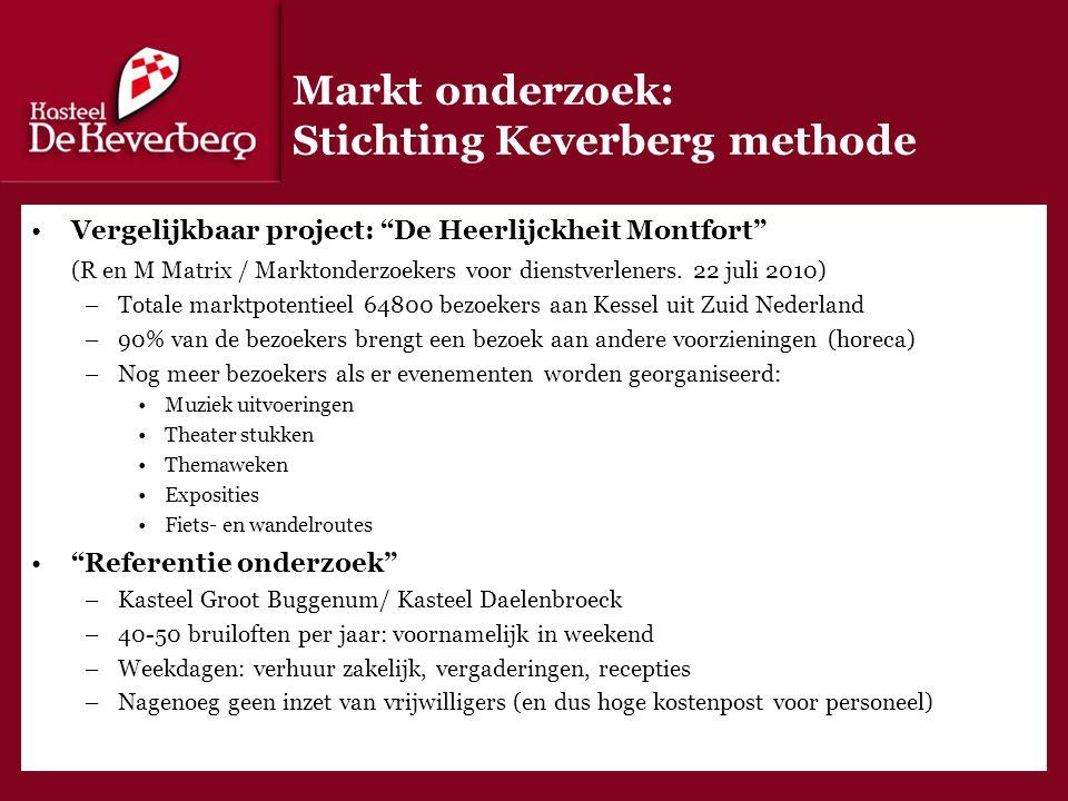 Markt onderzoek: Stichting Keverberg methode Vergelijkbaar project: De Heerlijckheit Montfort (R en M Matrix / Marktonderzoekers voor dienstverleners.