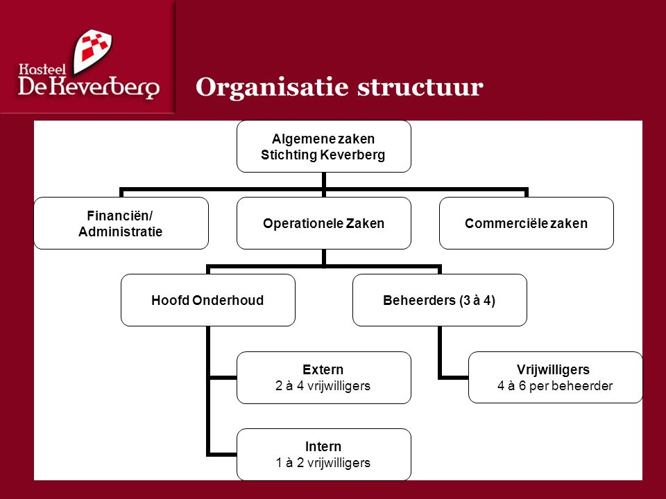 Organisatie structuur Algemene zaken Stichting Keverberg Financiën/ Administratie Operationele Zaken Hoofd Onderhoud Extern 2 à 4 vrijwilligers Intern 1 à 2 vrijwilligers Beheerders (3 à 4) Vrijwilligers 4 à 6 per beheerder Commerciële zaken