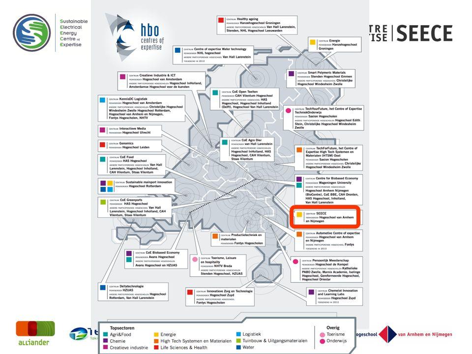 Regio-specifiek en uniek in Nederland: Duurzaam, betrouwbaar en betaalbaar.