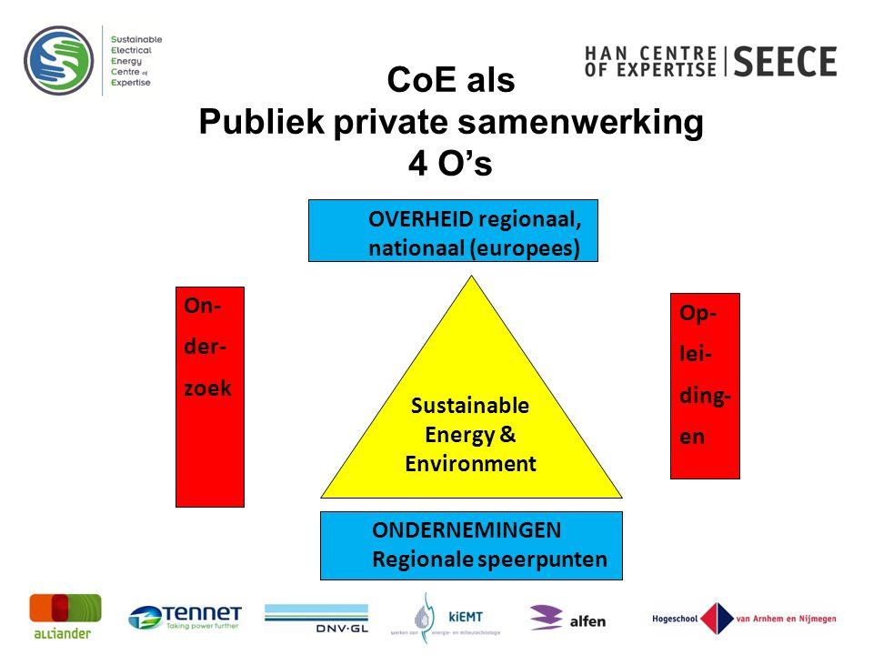 CoE als Publiek private samenwerking 4 O's On- der- zoek OVERHEID regionaal, nationaal (europees) Op- lei- ding- en Sustainable Energy & Environment ONDERNEMINGEN Regionale speerpunten