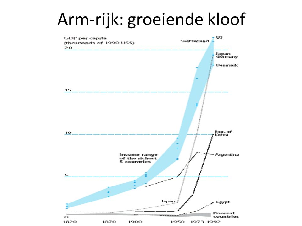 Een alternatief beeld Society seeks a more environmentally sustainable and socially cohesive system Economy contributes through responsible business Environment is better protected and improved Action through collaborative governance, innovation and change Bron: Nigel Room