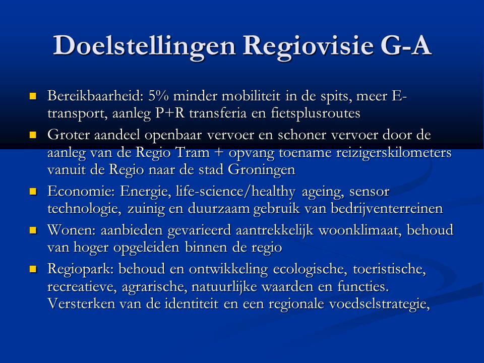 Doelstellingen Regiovisie G-A Bereikbaarheid: 5% minder mobiliteit in de spits, meer E- transport, aanleg P+R transferia en fietsplusroutes Bereikbaarheid: 5% minder mobiliteit in de spits, meer E- transport, aanleg P+R transferia en fietsplusroutes Groter aandeel openbaar vervoer en schoner vervoer door de aanleg van de Regio Tram + opvang toename reizigerskilometers vanuit de Regio naar de stad Groningen Groter aandeel openbaar vervoer en schoner vervoer door de aanleg van de Regio Tram + opvang toename reizigerskilometers vanuit de Regio naar de stad Groningen Economie: Energie, life-science/healthy ageing, sensor technologie, zuinig en duurzaam gebruik van bedrijventerreinen Economie: Energie, life-science/healthy ageing, sensor technologie, zuinig en duurzaam gebruik van bedrijventerreinen Wonen: aanbieden gevarieerd aantrekkelijk woonklimaat, behoud van hoger opgeleiden binnen de regio Wonen: aanbieden gevarieerd aantrekkelijk woonklimaat, behoud van hoger opgeleiden binnen de regio Regiopark: behoud en ontwikkeling ecologische, toeristische, recreatieve, agrarische, natuurlijke waarden en functies.