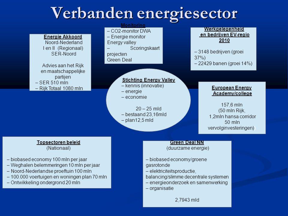 Verbanden energiesector Energie Akkoord Noord-Nederland I en II (Regionaal) SER-Noord Advies aan het Rijk en maatschappelijke partijen – SER 510 mln – Rijk Totaal 1080 mln Monitoring – CO2-monitor DWA – Energie monitor Energy valley – Scoringskaart projecten Green Deal Werkgelegenheid en bedrijven EV-regio 2010 – 3148 bedrijven (groei 37%) – 22429 banen (groei 14%) Stichting Energy Valley – kennis (innovatie) – energie – economie 20 – 25 mld – bestaand 23,16mld – plan12,5 mld Topsectoren beleid (Nationaal) – biobased economy 100 mln per jaar – Weghalen belemmeringen 10 mln per jaar – Noord-Nederlandse proeftuin 100 mln – 100.000 voertuigen en woningen plan 70 mln – Ontwikkeling ondergrond 20 mln European Energy Academy/college 157,6 mln (50 mln Rijk, 1,2mln hansa corridor 50 mln vervolginvesteringen)) Green Deal NN (duurzame energie) – biobased economy/groene gasrotonde – elektriciteitsproductie, balancing/slimme decentrale systemen – energieonderzoek en samenwerking – organisatie 2,7943 mld