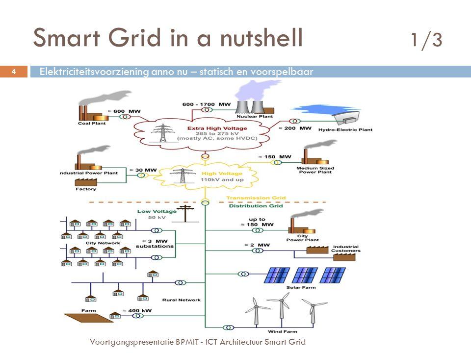 Smart Grid in a nutshell 1/3 4 Voortgangspresentatie BPMIT - ICT Architectuur Smart Grid Elektriciteitsvoorziening anno nu – statisch en voorspelbaar