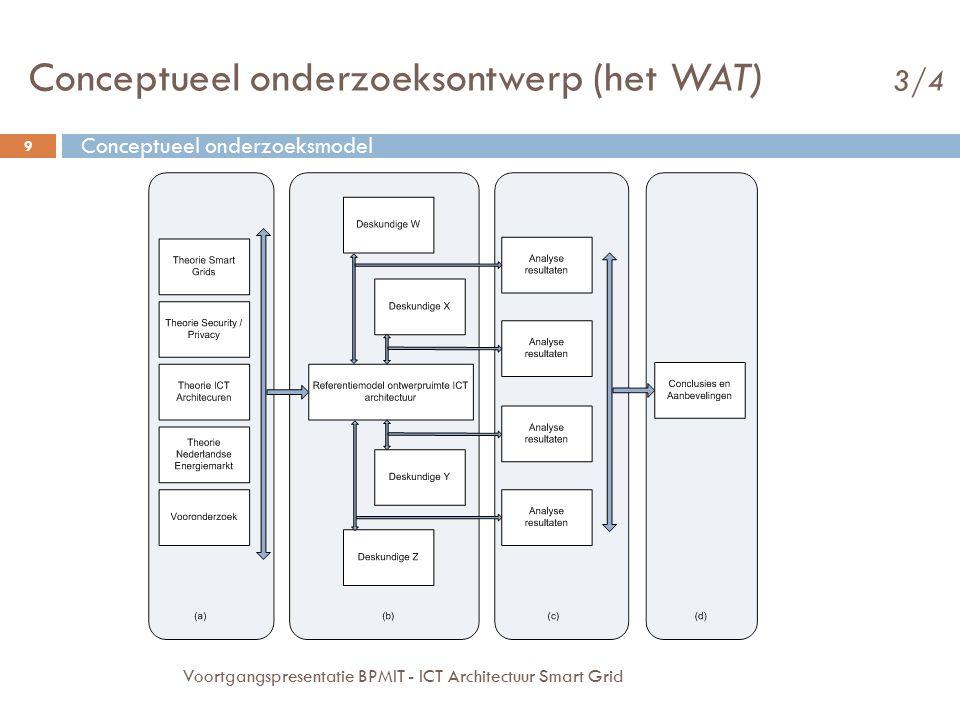 9 Voortgangspresentatie BPMIT - ICT Architectuur Smart Grid Conceptueel onderzoeksmodel Conceptueel onderzoeksontwerp (het WAT) 3/4