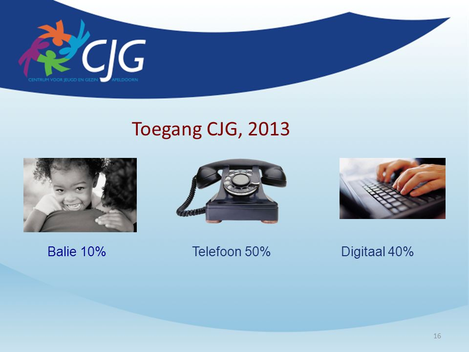 16 Toegang CJG, 2013 Balie 10%Telefoon 50%Digitaal 40%