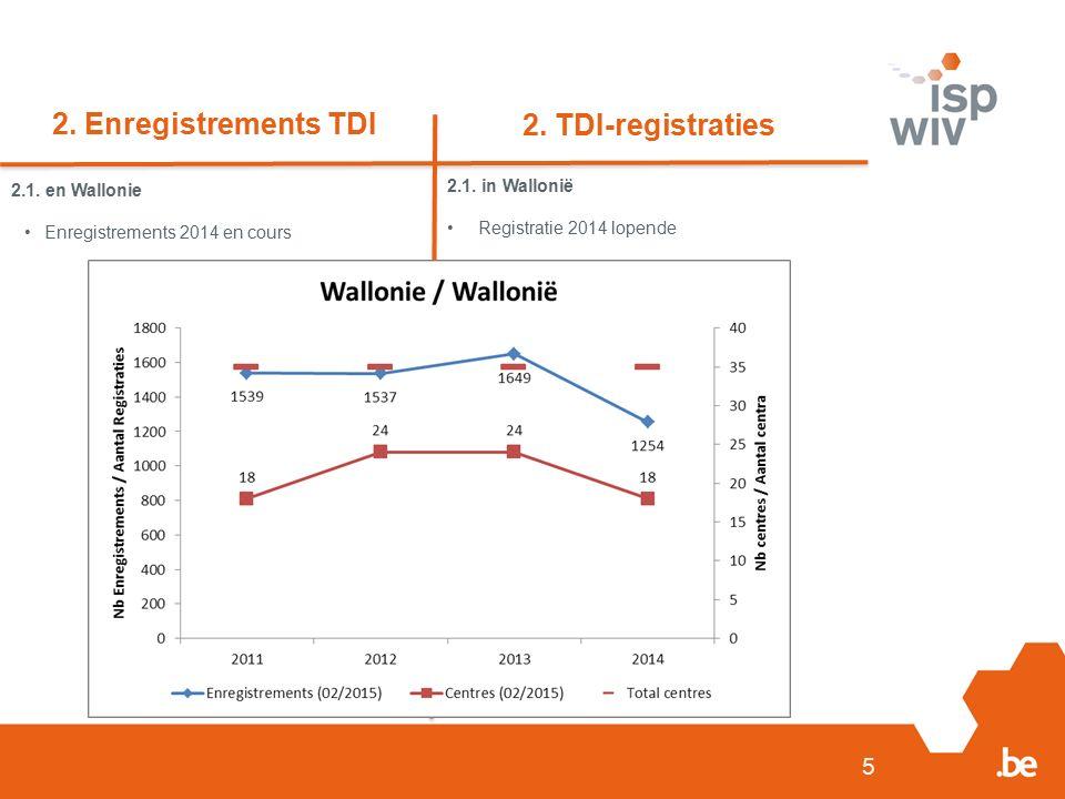 2. Enregistrements TDI 5 2. TDI-registraties 2.1. en Wallonie Enregistrements 2014 en cours 2.1. in Wallonië Registratie 2014 lopende