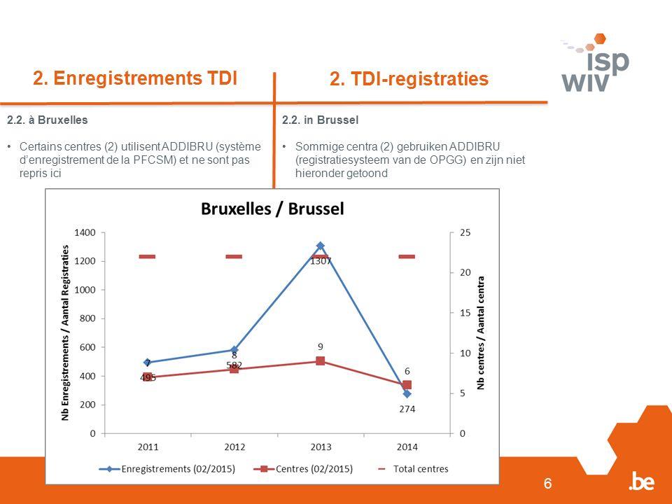 6 2. Enregistrements TDI 2. TDI-registraties 2.2. à Bruxelles Certains centres (2) utilisent ADDIBRU (système d'enregistrement de la PFCSM) et ne sont