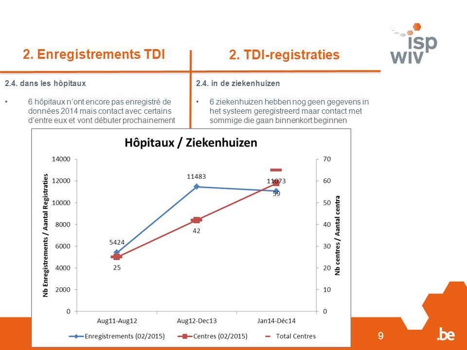 9 2. Enregistrements TDI 2. TDI-registraties 2.4. dans les hôpitaux 6 hôpitaux n'ont encore pas enregistré de données 2014 mais contact avec certains