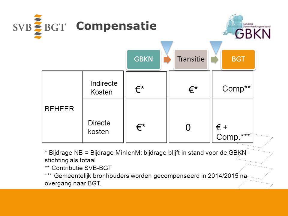 Compensatie BEHEER Indirecte Kosten Directe kosten €* 0 € + Comp.*** €* Comp** * Bijdrage NB = Bijdrage MinIenM: bijdrage blijft in stand voor de GBKN- stichting als totaal ** Contributie SVB-BGT *** Gemeentelijk bronhouders worden gecompenseerd in 2014/2015 na overgang naar BGT, GBKNTransitieBGT