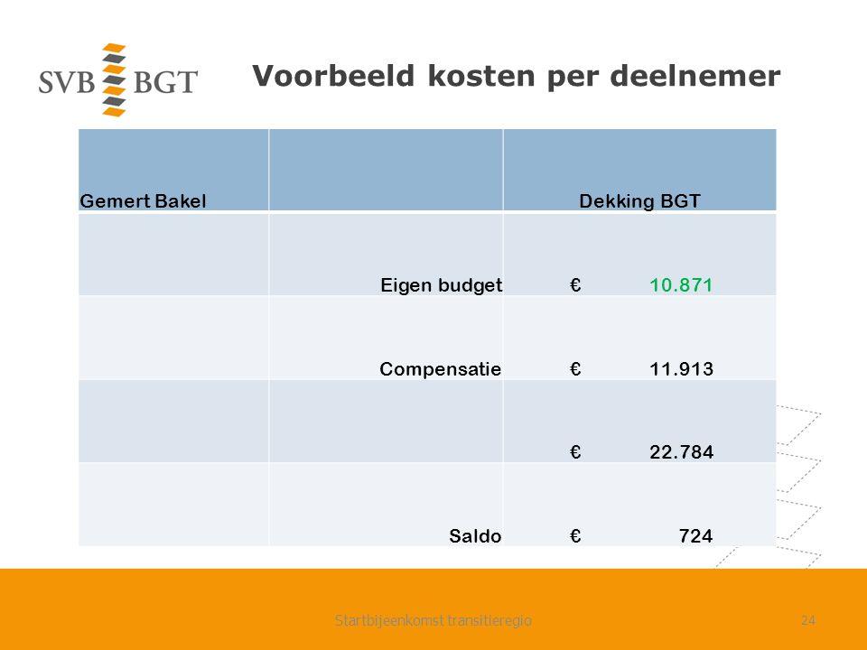 Voorbeeld kosten per deelnemer Gemert BakelDekking BGT Eigen budget € 10.871 Compensatie € 11.913 € 22.784 Saldo € 724 Startbijeenkomst transitieregio24