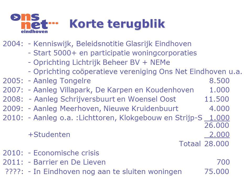 2004:- Kenniswijk, Beleidsnotitie Glasrijk Eindhoven - Start 5000+ en participatie woningcorporaties - Oprichting Lichtrijk Beheer BV + NEMe - Oprichting coöperatieve vereniging Ons Net Eindhoven u.a.
