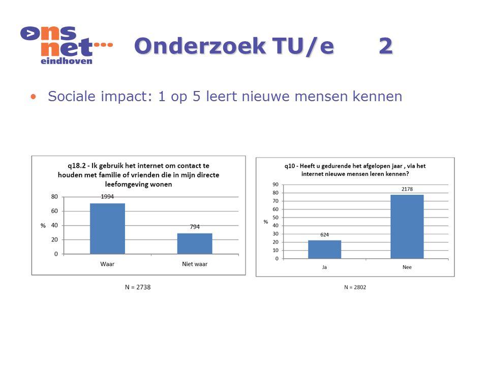 Sociale impact: 1 op 5 leert nieuwe mensen kennen Onderzoek TU/e2