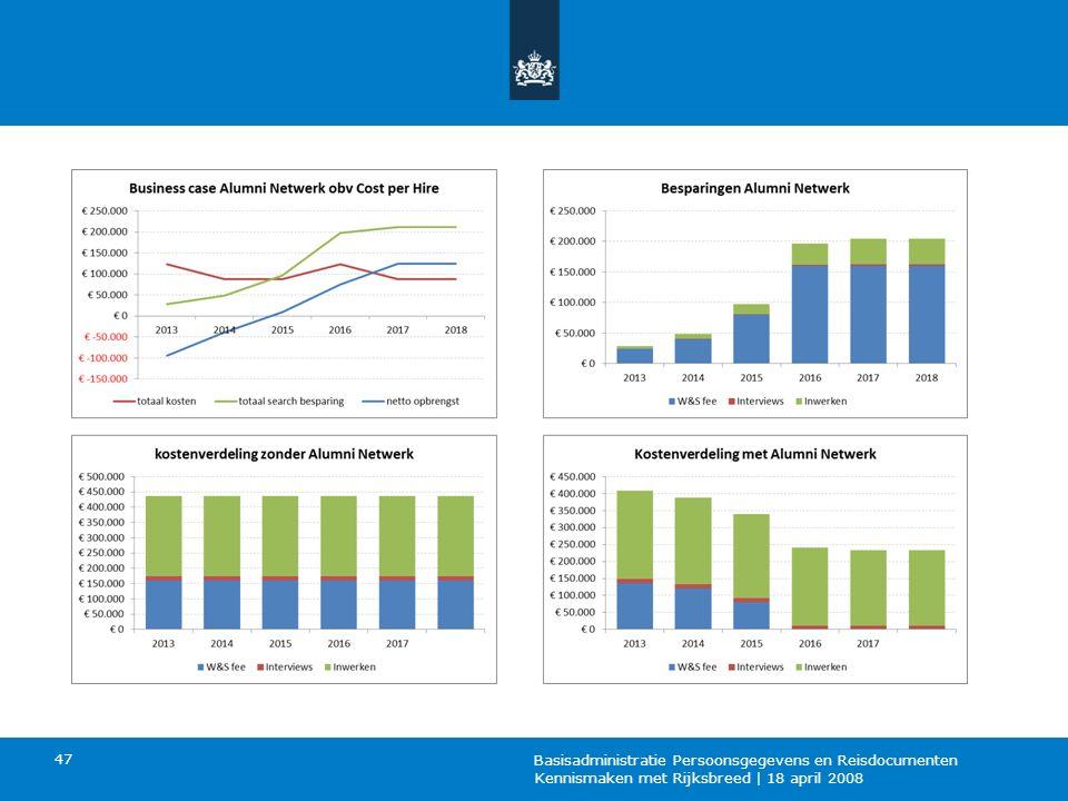 In dit rekenvoorbeeld komen we uit op een positieve business case die oploopt tot € 123.672 per jaar.