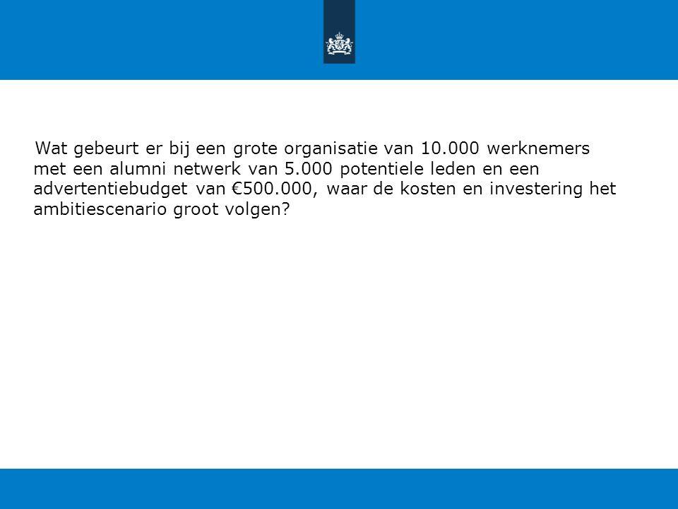 Wat gebeurt er bij een grote organisatie van 10.000 werknemers met een alumni netwerk van 5.000 potentiele leden en een advertentiebudget van €500.000