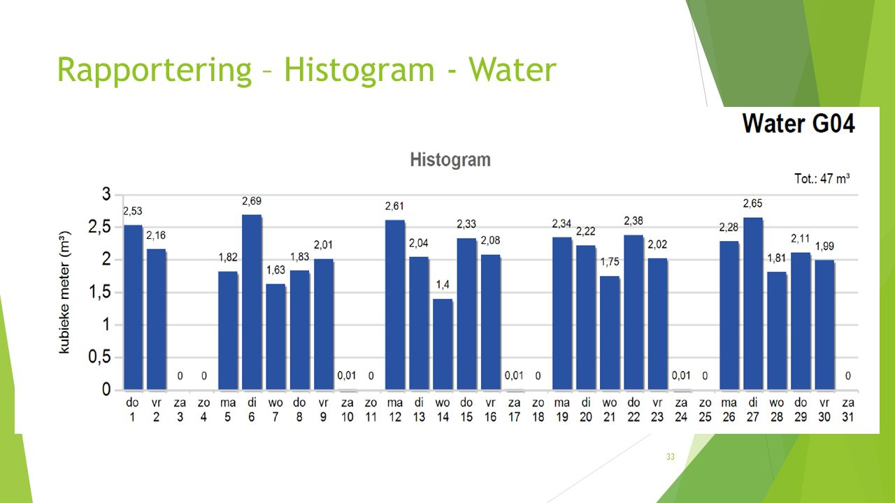33 Rapportering – Histogram - Water