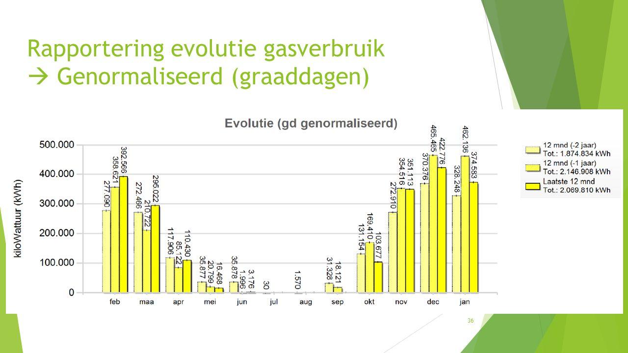 Rapportering evolutie gasverbruik  Genormaliseerd (graaddagen) 36