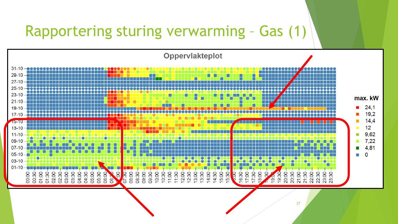 37 Rapportering sturing verwarming – Gas (1)