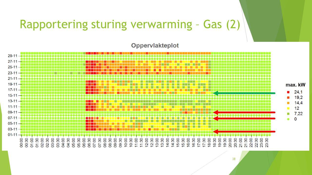 38 Rapportering sturing verwarming – Gas (2)
