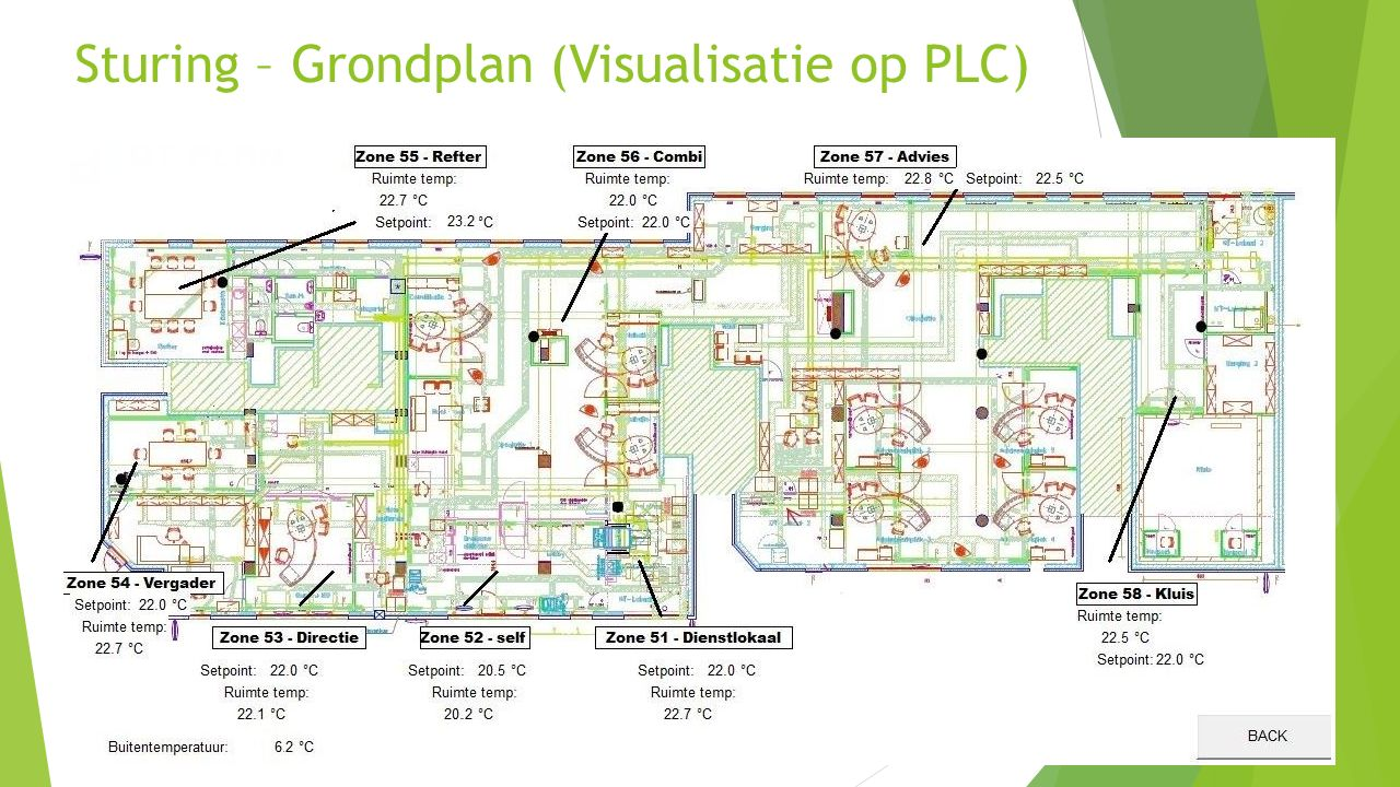 Sturing – Grondplan (Visualisatie op PLC) 56