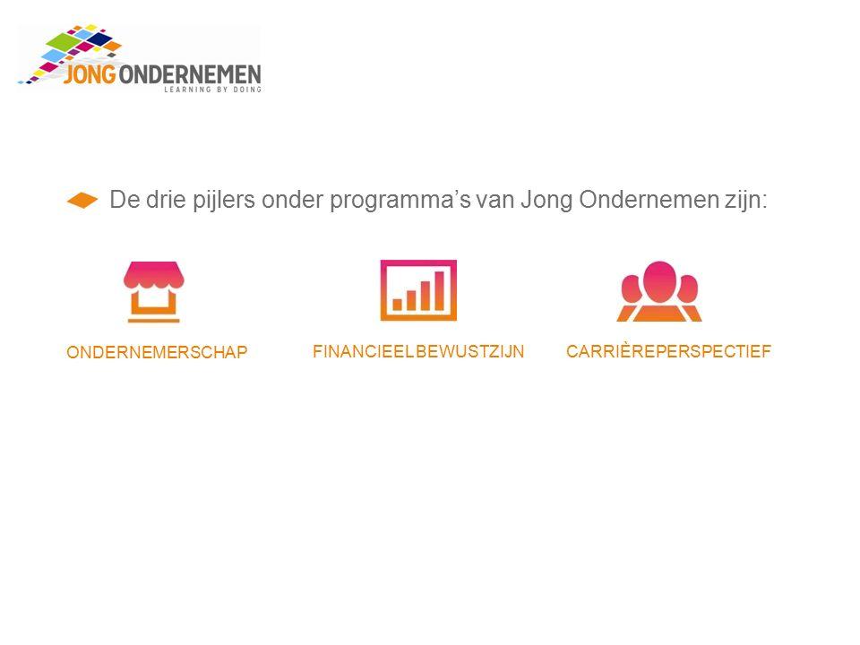De drie pijlers onder programma's van Jong Ondernemen zijn: ONDERNEMERSCHAP FINANCIEEL BEWUSTZIJNCARRIÈREPERSPECTIEF