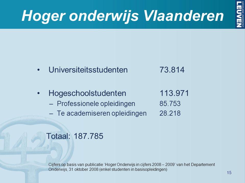 Hoger onderwijs Vlaanderen Universiteitsstudenten73.814 Hogeschoolstudenten113.971 –Professionele opleidingen85.753 –Te academiseren opleidingen28.218 Totaal: 187.785 Cijfers op basis van publicatie 'Hoger Onderwijs in cijfers 2008 – 2009' van het Departement Onderwijs, 31 oktober 2008 (enkel studenten in basisopleidingen) 15