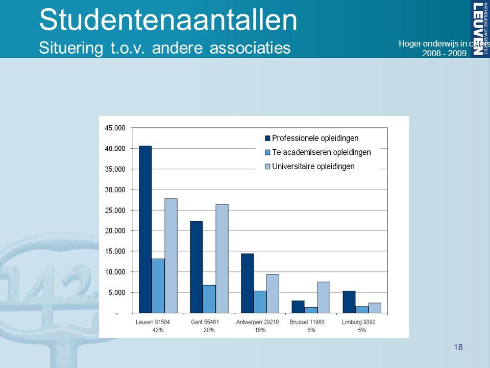 Studentenaantallen Situering t.o.v. andere associaties Hoger onderwijs in cijfers 2008 - 2009 18