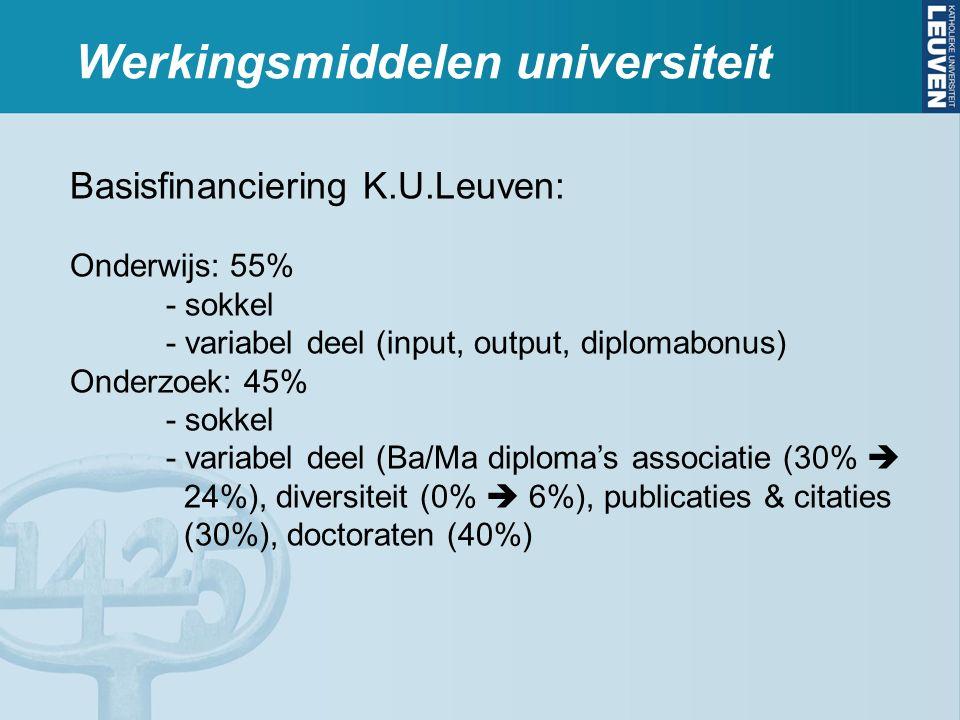 Werkingsmiddelen universiteit Basisfinanciering K.U.Leuven: Onderwijs: 55% - sokkel - variabel deel (input, output, diplomabonus) Onderzoek: 45% - sokkel - variabel deel (Ba/Ma diploma's associatie (30%  24%), diversiteit (0%  6%), publicaties & citaties (30%), doctoraten (40%)