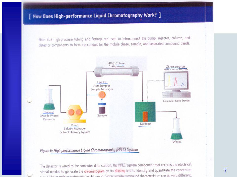 7 Schema vloeistofchromatograaf