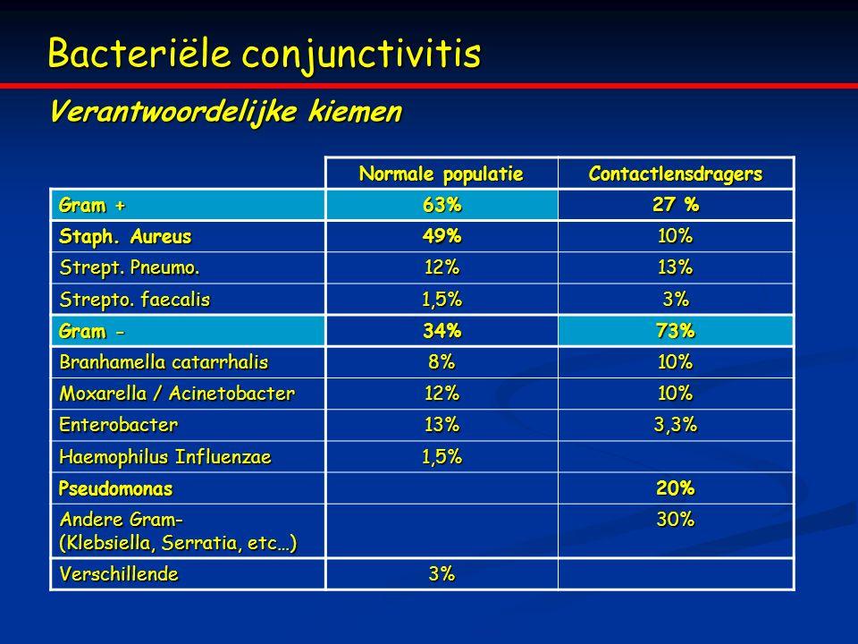 Bacteriële conjunctivitis Verantwoordelijke kiemen Normale populatie Contactlensdragers Gram + 63% 27 % Staph. Aureus 49%10% Strept. Pneumo. 12%13% St
