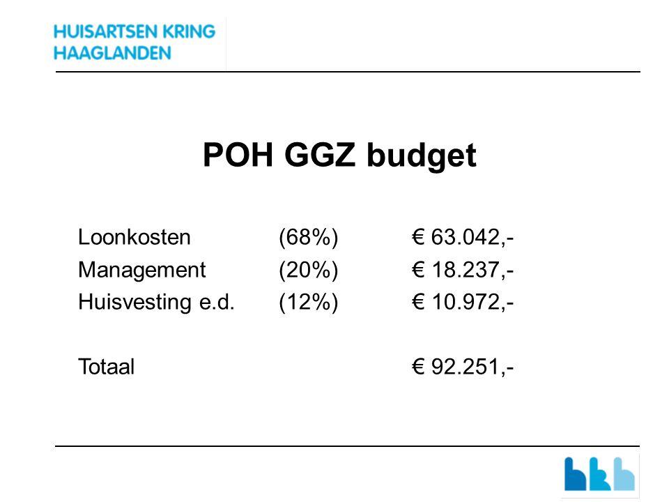 POH GGZ budget Loonkosten(68%)€ 63.042,- Management(20%)€ 18.237,- Huisvesting e.d.(12%)€ 10.972,- Totaal€ 92.251,-