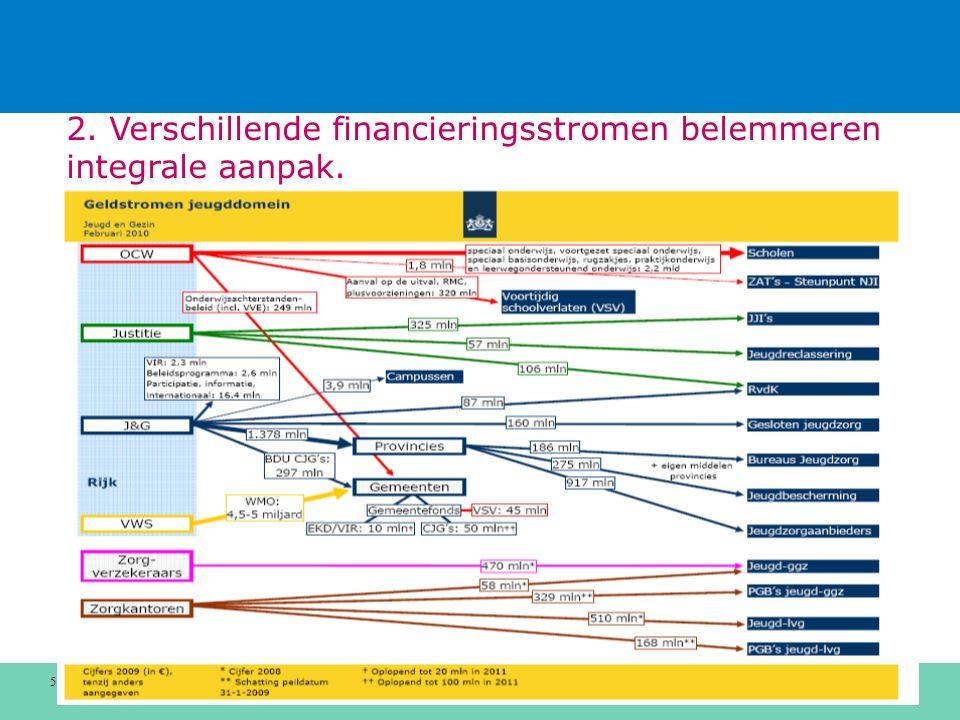 5 2. Verschillende financieringsstromen belemmeren integrale aanpak.