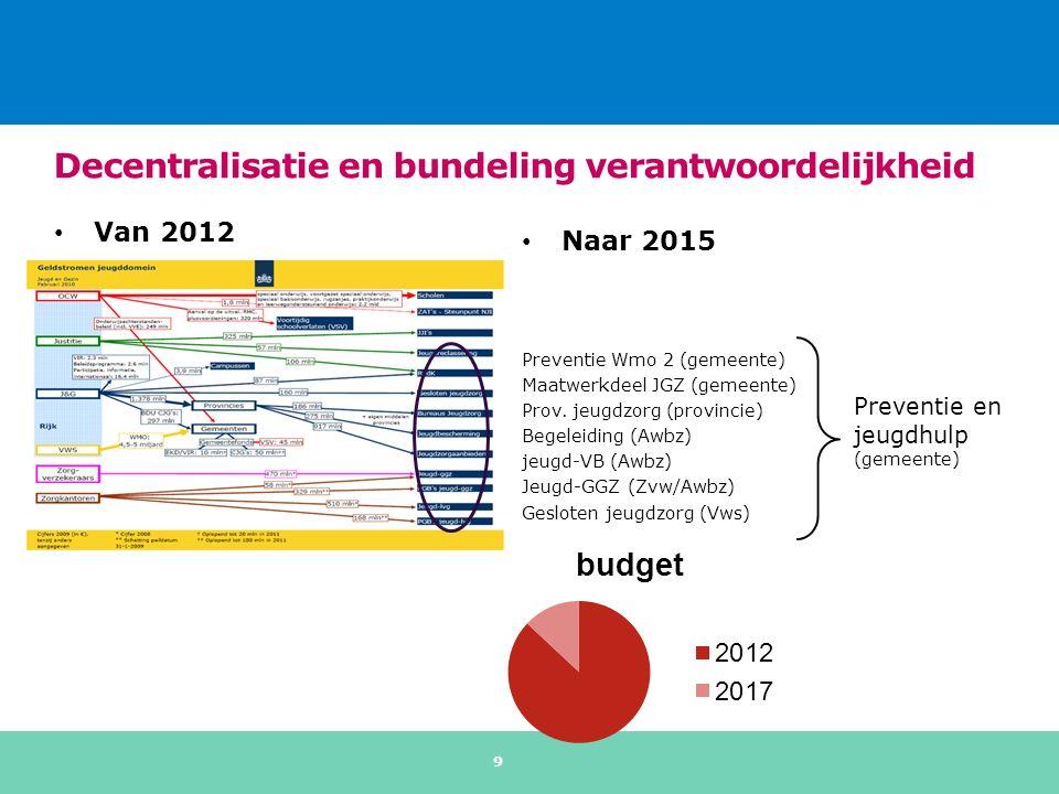 Van 2012 Decentralisatie en bundeling verantwoordelijkheid Naar 2015 Preventie Wmo 2 (gemeente) Maatwerkdeel JGZ (gemeente) Prov.