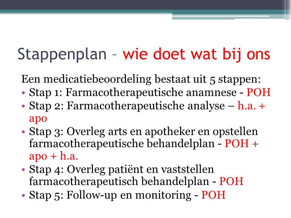 Stappenplan – wie doet wat bij ons Een medicatiebeoordeling bestaat uit 5 stappen: Stap 1: Farmacotherapeutische anamnese - POH Stap 2: Farmacotherape