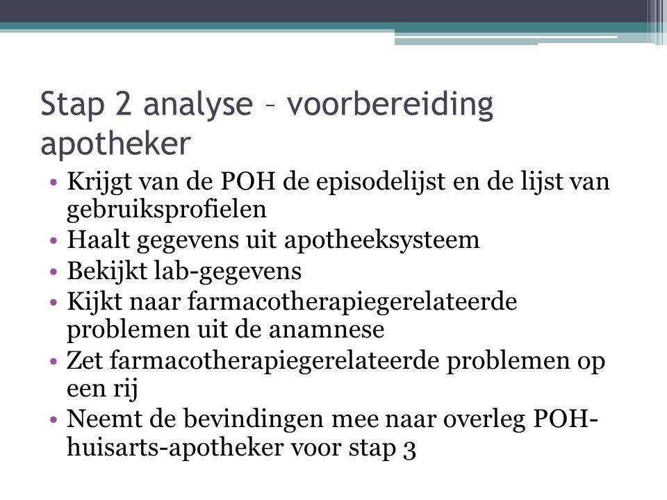Stap 2 analyse – voorbereiding apotheker Krijgt van de POH de episodelijst en de lijst van gebruiksprofielen Haalt gegevens uit apotheeksysteem Bekijk