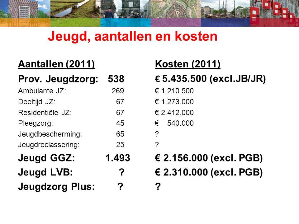 Jeugd, aantallen en kosten Aantallen (2011) Prov.