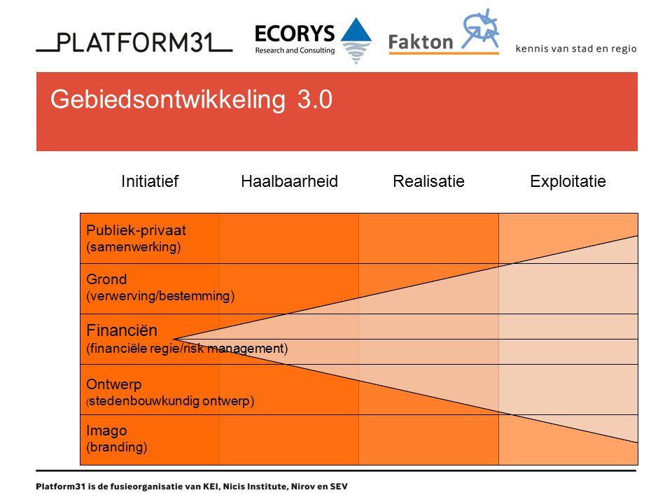 Gebiedsontwikkeling 3.0 InitiatiefHaalbaarheidRealisatieExploitatie Financiën (financiële regie/risk management) Publiek-privaat (samenwerking) Grond (verwerving/bestemming) Ontwerp ( stedenbouwkundig ontwerp) Imago (branding)