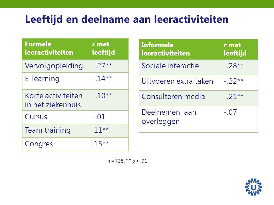 Informele leeractiviteiten r met leeftijd Sociale interactie-.28** Uitvoeren extra taken-.22** Consulteren media-.21** Deelnemen aan overleggen -.07 Leeftijd en deelname aan leeractiviteiten Formele leeractiviteiten r met leeftijd Vervolgopleiding-.27** E-learning-.14** Korte activiteiten in het ziekenhuis -.10** Cursus-.01 Team training.11** Congres.15** n = 728, ** p <.01