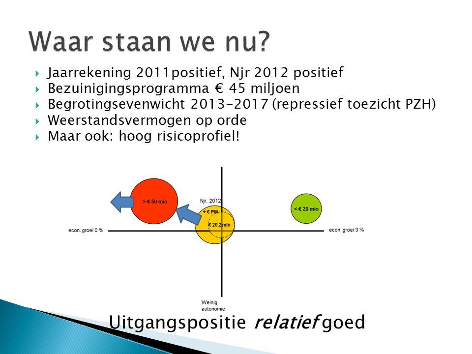  PB 2011-2014: € 30 miljoen ◦ w.v.Rutte I (€ 18 miljard): € 12,5 miljoen ◦ w.v.