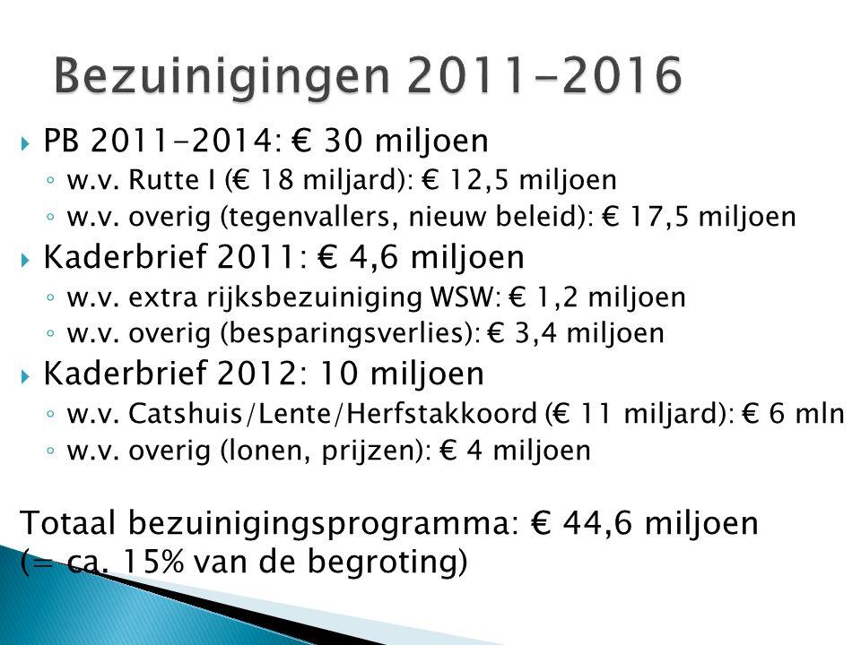  PB 2011-2014: € 30 miljoen ◦ w.v. Rutte I (€ 18 miljard): € 12,5 miljoen ◦ w.v.