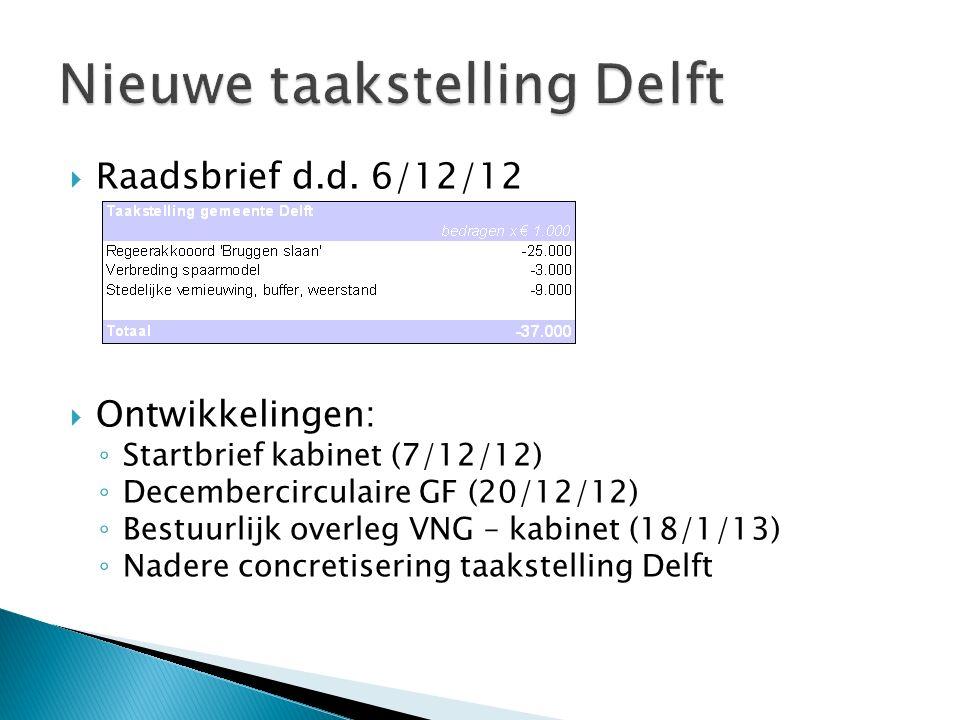  Onderhandelaarsakkoord ◦ Randvoorwaarde: bestaande financiële kaders ◦ Wet HOF  Aanpassing saldopad (daling tekortnorm na 2015)  Evaluatie in 2015, geen sancties in kabinetsperiode ◦ Schatkistbankieren  Onderling lenen mag  Drempelbedrag voor overtollige middelen ◦ Handhaven BCF  Effciencykorting via GF/PF (€ 550 miljoen)  Budget wordt gemaximeerd (2015 e.v.)  Zienswijze Delft.