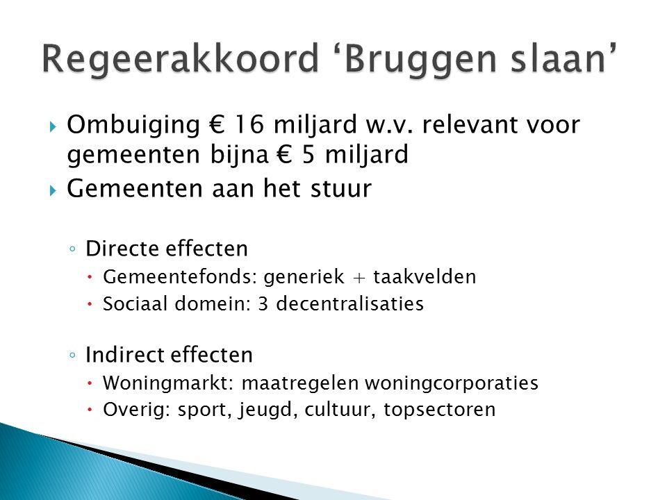  Spoorzone ◦ Exogene ontwikkelingen leiden tot lagere grondwaarde  BTW-verhoging van 19% naar 21%  effect € 4 miljoen  Dalende verkoopprijzen  effect € 12 miljoen ◦ Mogelijk effect keuze stedenbouwkundig plan nog niet verwerkt.