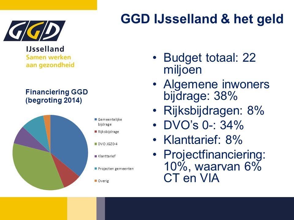 GGD IJsselland & het geld Budget totaal: 22 miljoen Algemene inwoners bijdrage: 38% Rijksbijdragen: 8% DVO's 0-: 34% Klanttarief: 8% Projectfinanciering: 10%, waarvan 6% CT en VIA