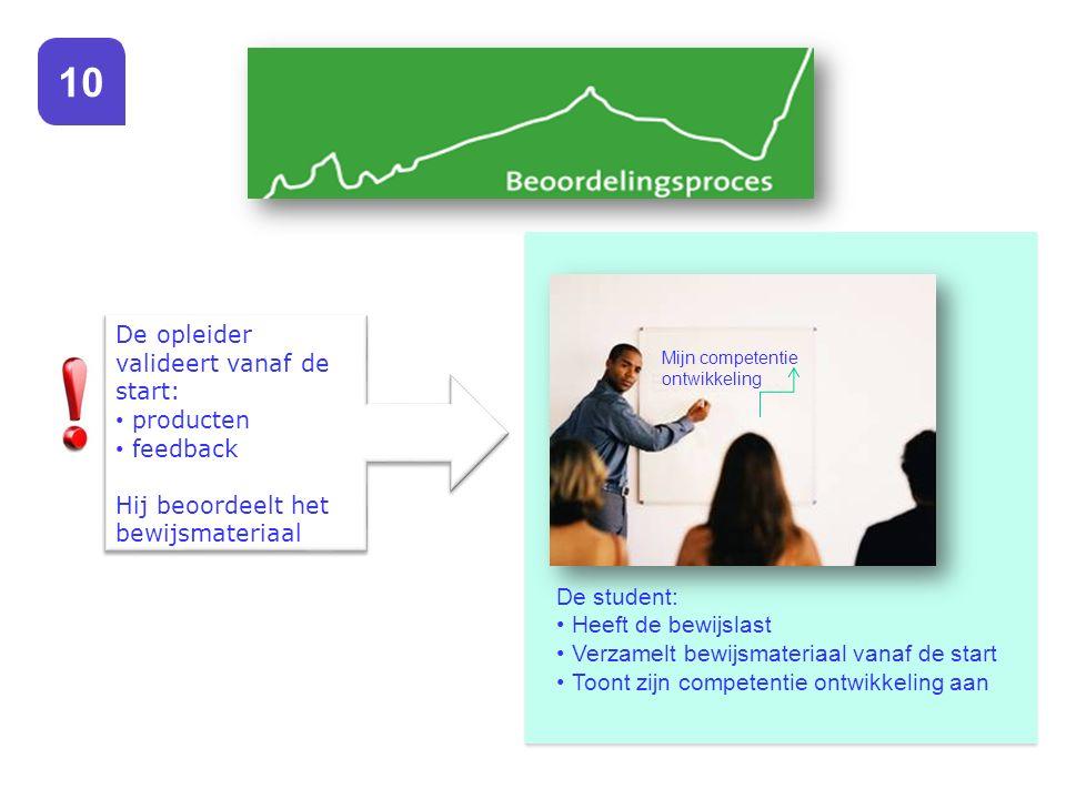 Mijn competentie ontwikkeling De student: Heeft de bewijslast Verzamelt bewijsmateriaal vanaf de start Toont zijn competentie ontwikkeling aan De ople